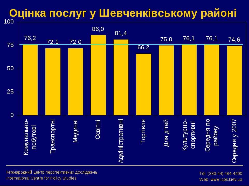 Оцінка послуг у Шевченківському районі Міжнародний центр перспективних дослід...