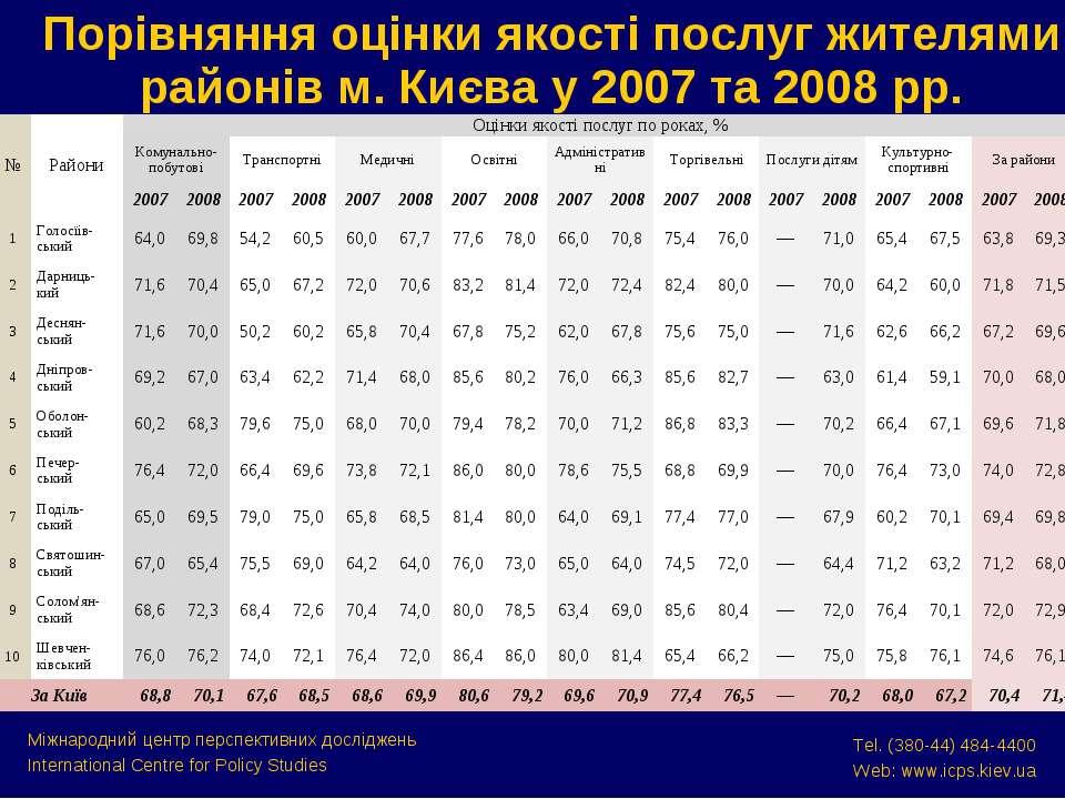 Порівняння оцінки якості послуг жителями районів м. Києва у 2007 та 2008 рр. ...