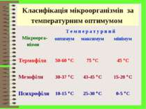 Класифікація мікроорганізмів за температурним оптимумом Мікроорга- нізми Т е ...