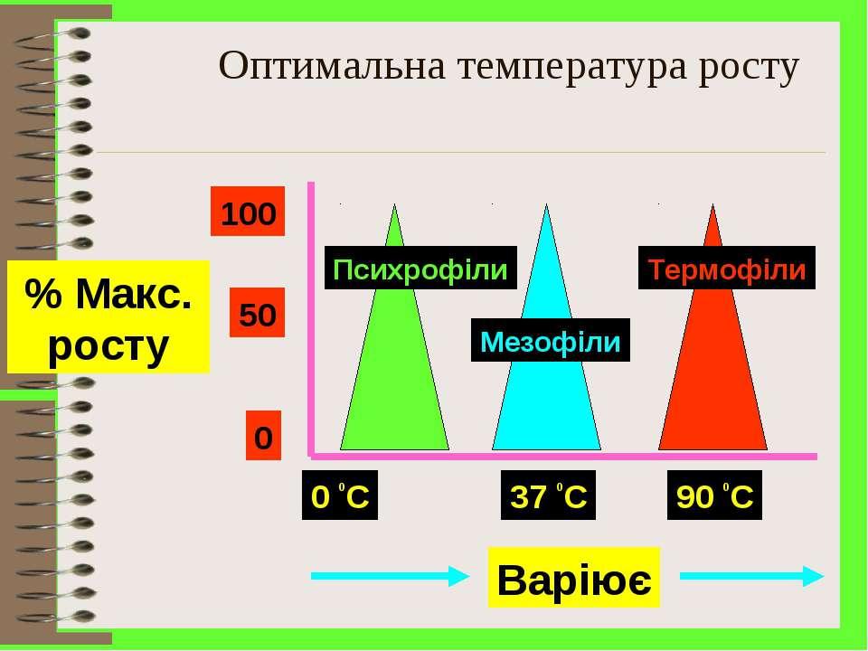 Оптимальна температура росту Варіює 100 50 0 0 0C % Maкс. росту 37 0C 90 0C П...