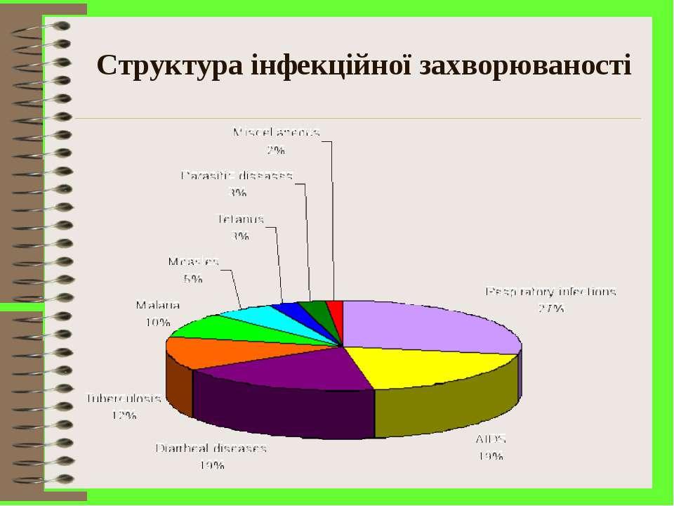 Структура інфекційної захворюваності