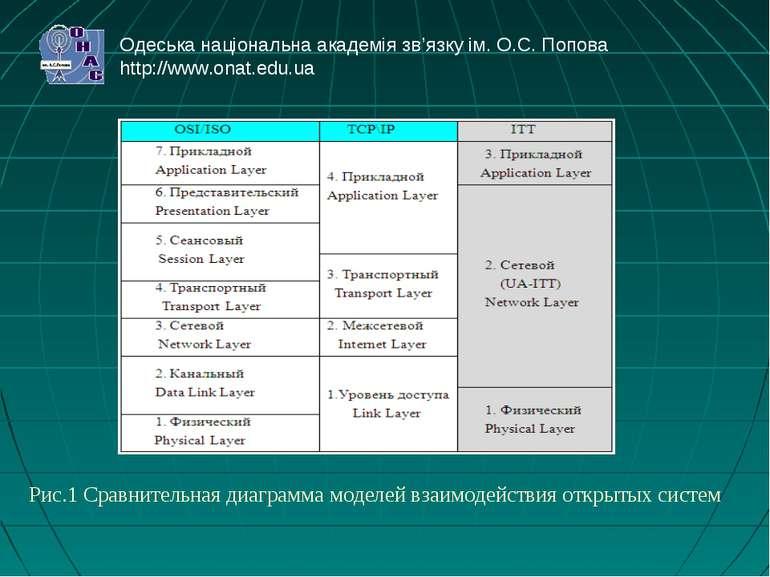 Рис.1 Сравнительная диаграмма моделей взаимодействия открытых систем