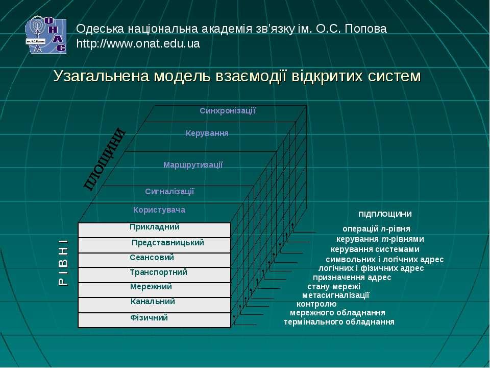 Узагальнена модель взаємодії відкритих систем Р І В Н І