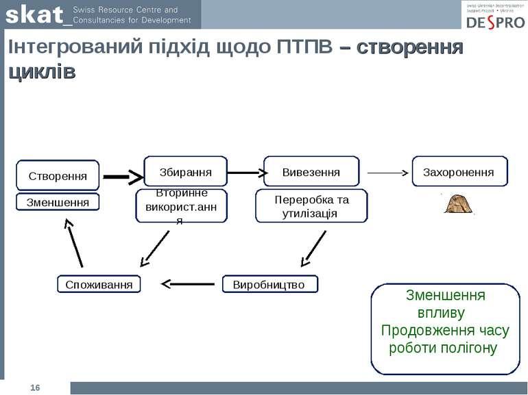 * Інтегрований підхід щодо ПТПВ – створення циклів Створення Збирання Вивезен...