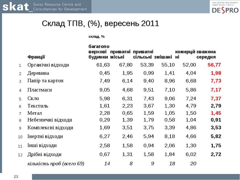 * Склад ТПВ, (%), вересень 2011   склад, %       Фракції багатоповерх...