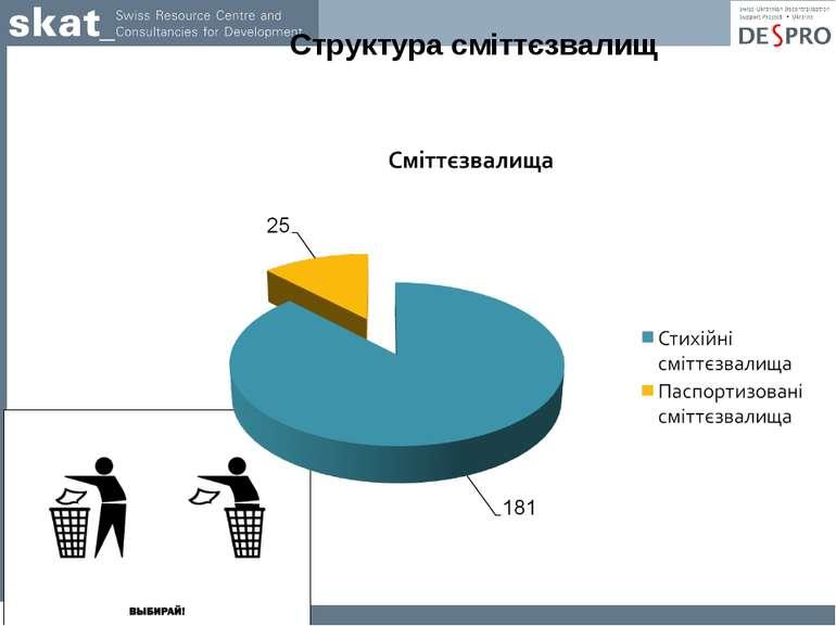 * Структура сміттєзвалищ