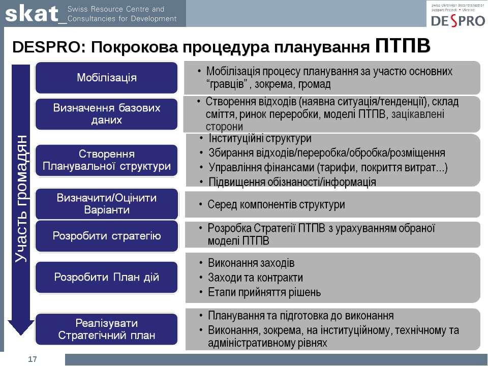 * DESPRO: Покрокова процедура планування ПТПВ Участь громадян