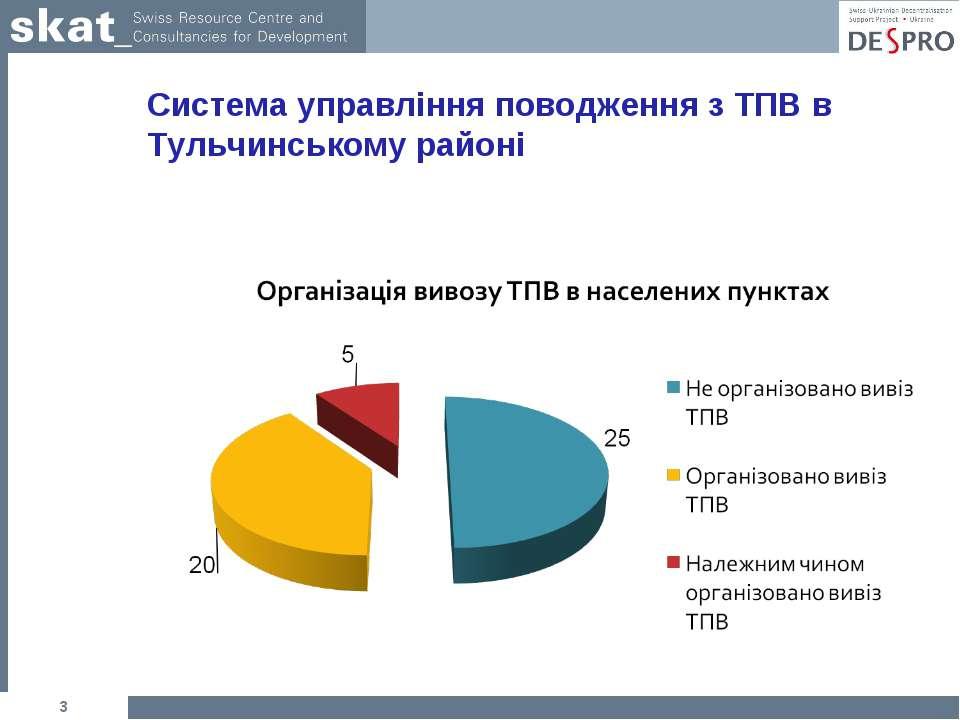 * Система управління поводження з ТПВ в Тульчинському районі