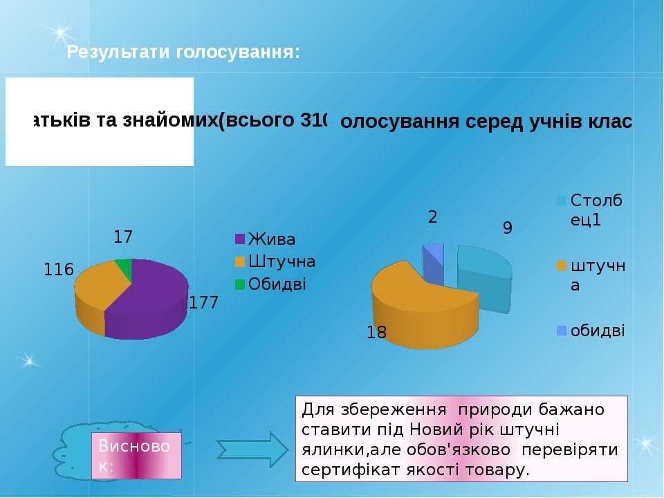 Результати голосування: Для збереження природи бажано ставити під Новий рік ш...
