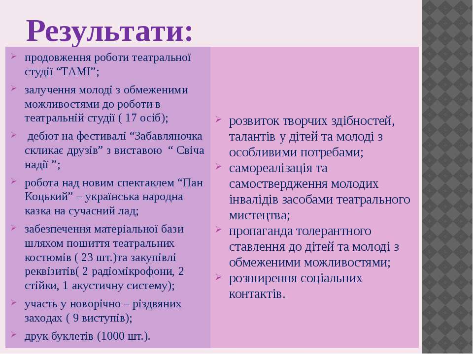 """Результати: продовження роботи театральної студії """"ТАМІ""""; залучення молоді з ..."""