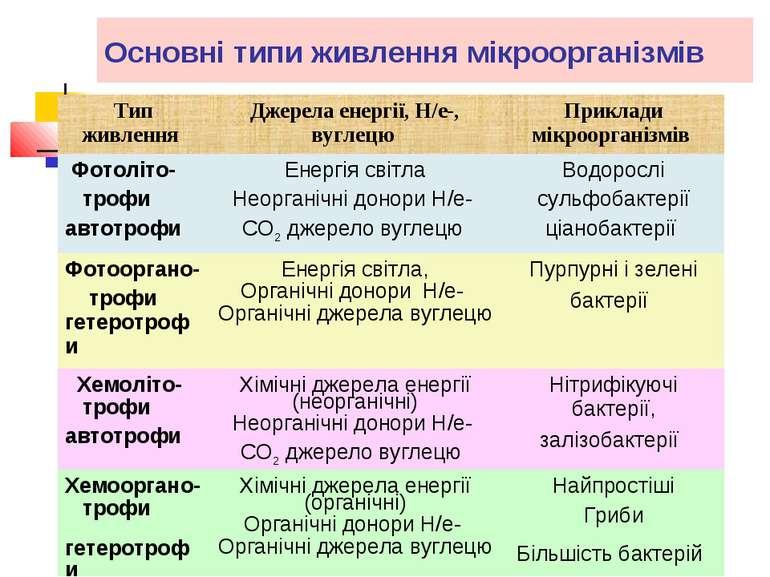 Основні типи живлення мікроорганізмів