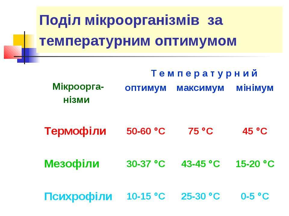 Поділ мікроорганізмів за температурним оптимумом
