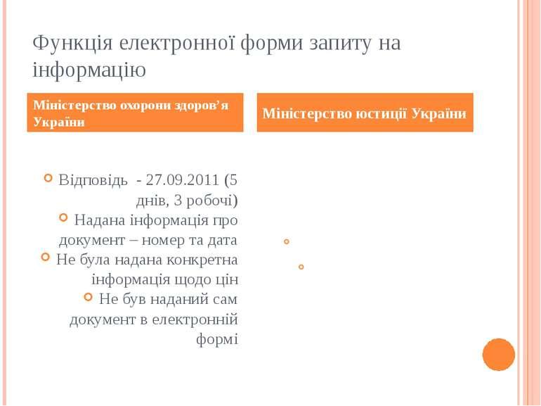 Функція електронної форми запиту на інформацію Відповідь - 27.09.2011 (5 днів...