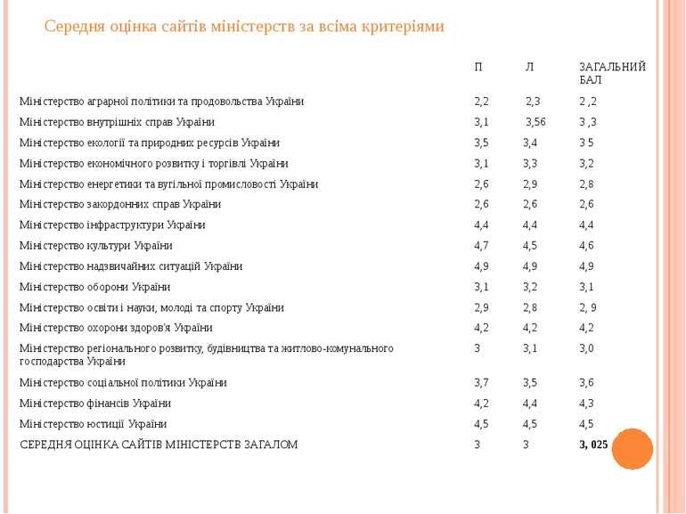 Середня оцінка сайтів міністерств за всіма критеріями П Л ЗАГАЛЬНИЙ БАЛ Мініс...