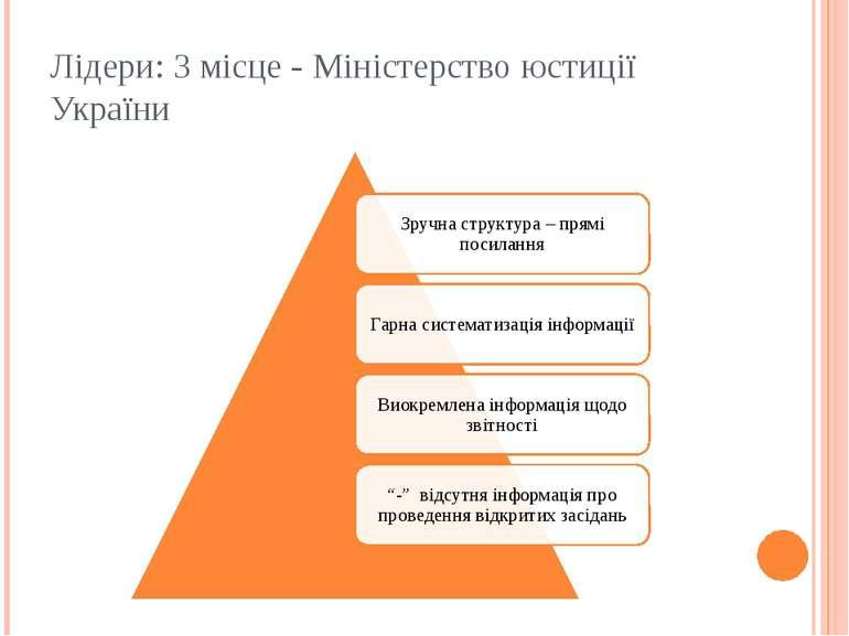 Лідери: 3 місце - Міністерство юстиції України
