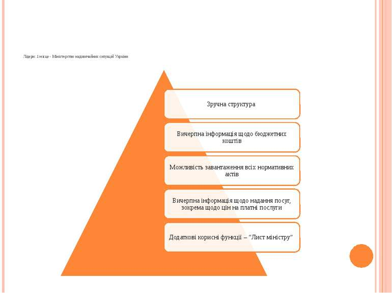Лідери: 1 місце - Міністерство надзвичайних ситуацій України