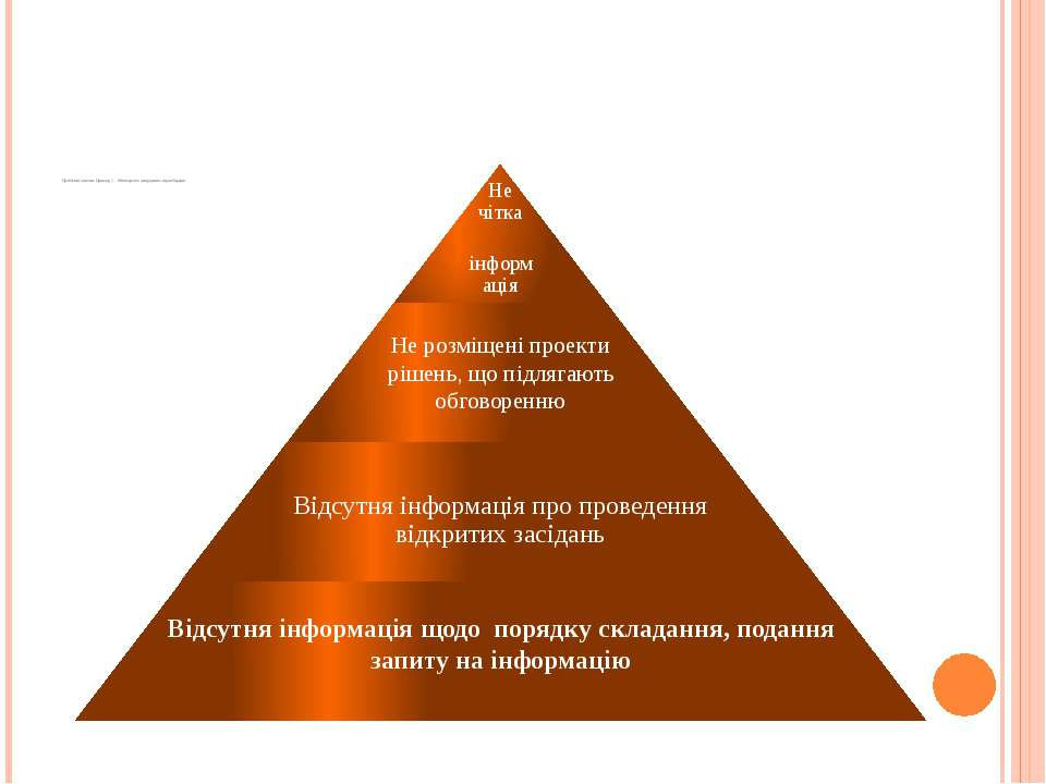 Проблемні аспекти: Приклад 1 - Міністерство закордонних справ України