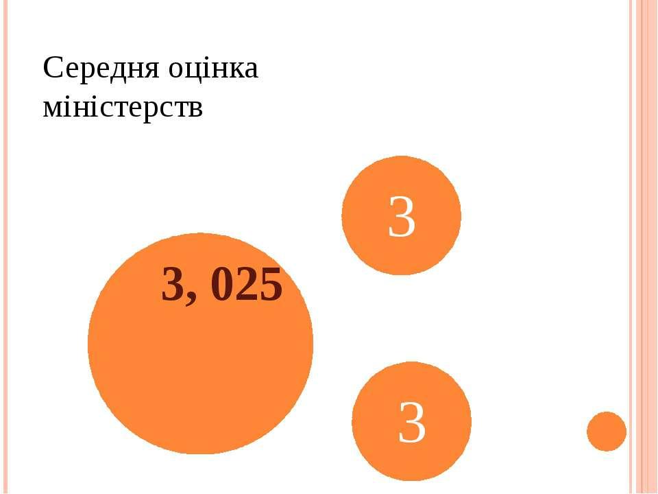 Середня оцінка міністерств 3, 025