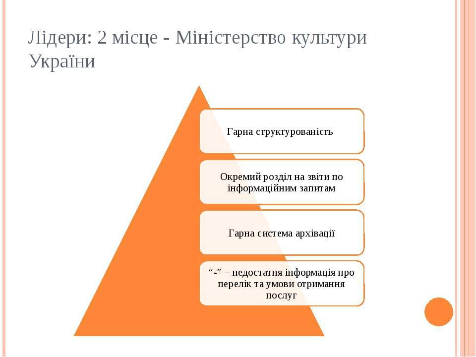 Лідери: 2 місце - Міністерство культури України