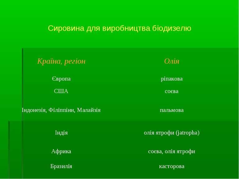 Сировина для виробництва біодизелю Країна, регіон Олія Європа ріпакова США со...