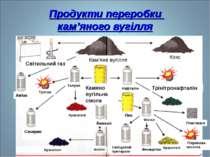 Продукти переробки кам'яного вугілля Світильний газ Кам'яне вугілля Кокс Нафт...