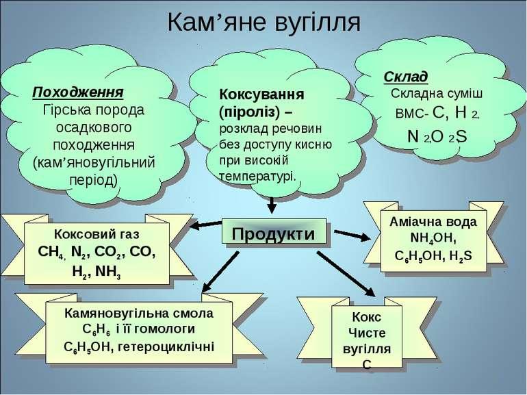 * Кам'яне вугілля Походження Гірська порода осадкового походження (кам'яновуг...