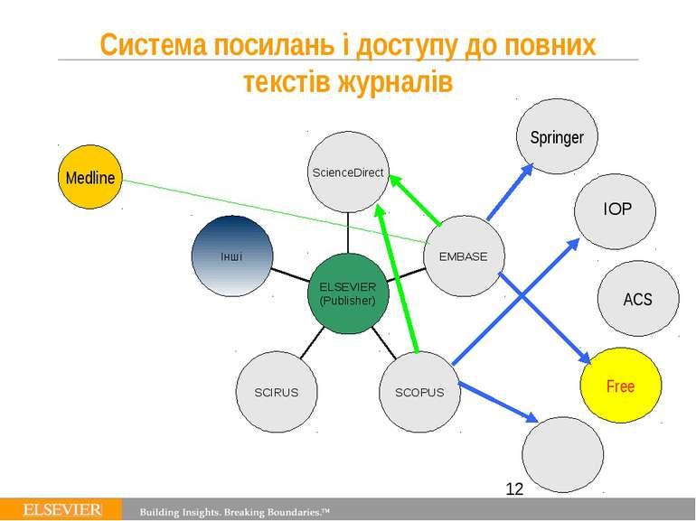 Система посилань і доступу до повних текстів журналів Springer ACS Free Medli...