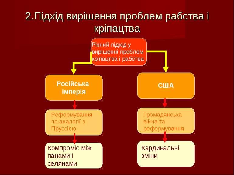 2.Підхід вирішення проблем рабства і кріпацтва Різний підхід у вирішенні проб...