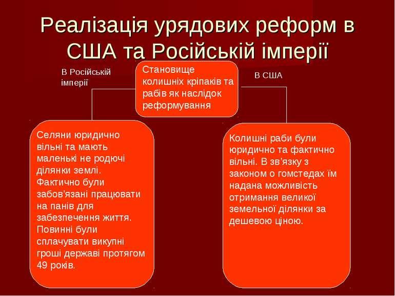 Реалізація урядових реформ в США та Російській імперії Становище колишніх крі...