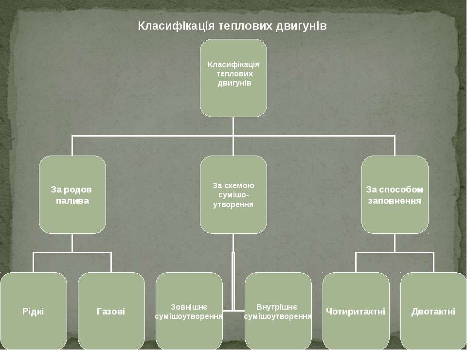 Класифікація теплових двигунів