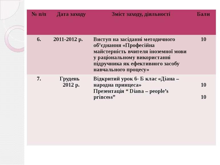 № п/п Дата заходу Зміст заходу, діяльності Бали 6. 2011-2012 р. Виступ на зас...