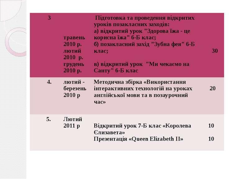 3 травень 2010 р. лютий 2010 р. грудень 2010 р. Підготовка та проведення відк...