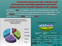 Фахівцями вірусологічних лабораторій регіональних закладів державної санітарн...