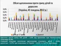 Щеплено проти грипу 166 дітей - 9,9% від щеплених при Українському показнику ...