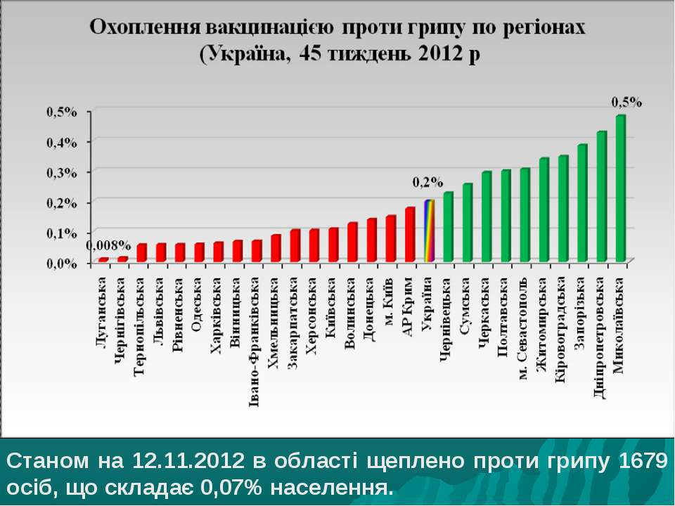 Станом на 12.11.2012 в області щеплено проти грипу 1679 осіб, що складає 0,07...