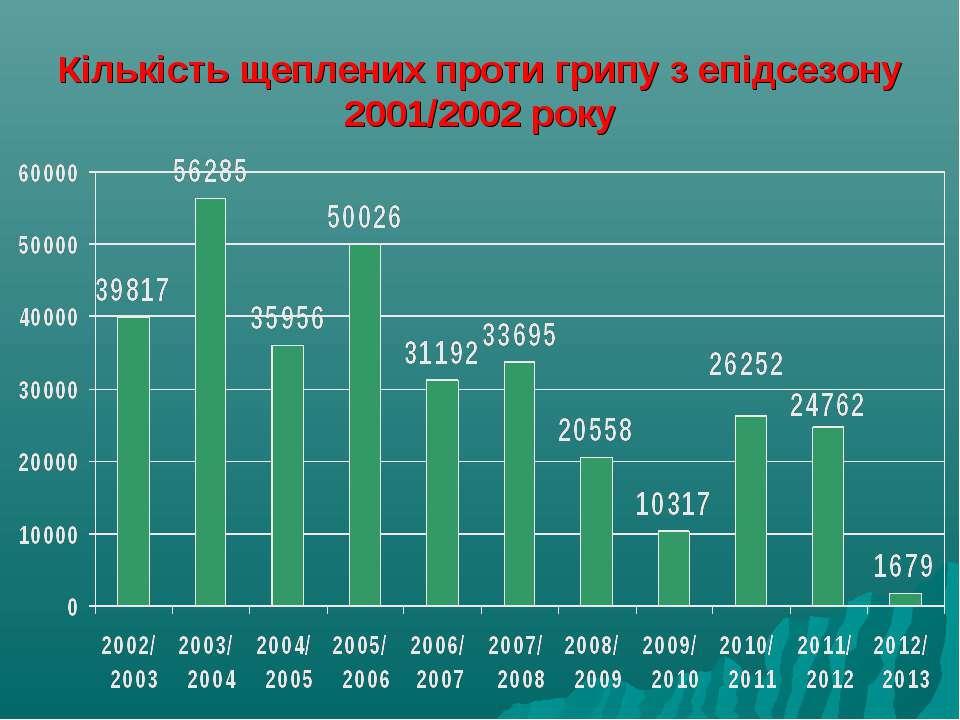Кількість щеплених проти грипу з епідсезону 2001/2002 року