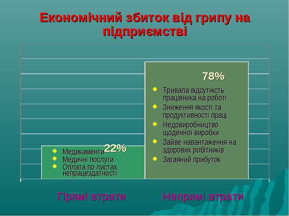 Економічний збиток від грипу на підприємстві Медикаменти Медичні послуги Опла...