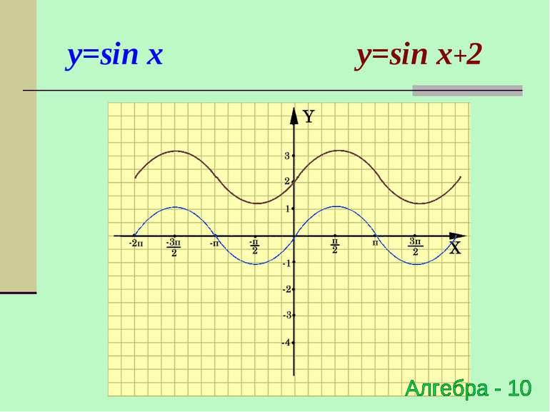y=sin x y=sin x+2
