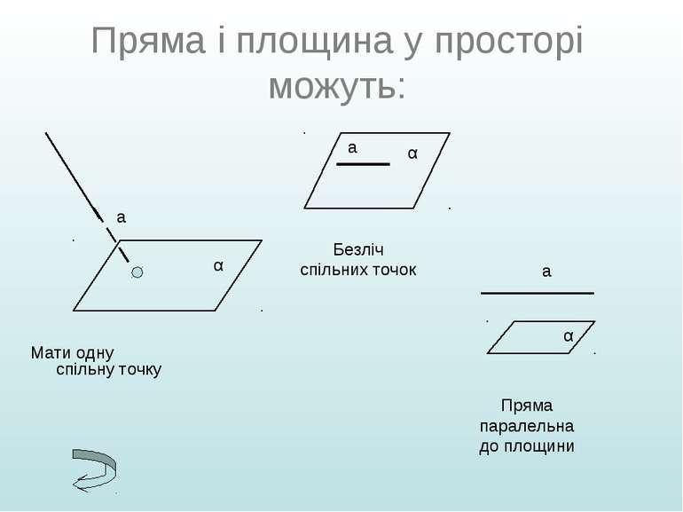 Пряма і площина у просторі можуть: Мати одну спільну точку Безліч спільних то...