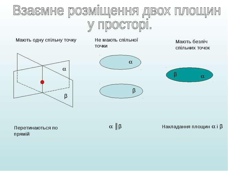 β β ║β Мають одну спільну точку Перетинаються по прямій Не мають спільної точ...