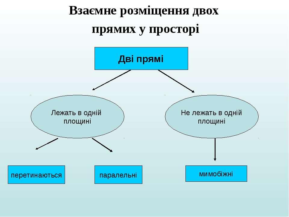 Взаємне розміщення двох прямих у просторі Дві прямі Лежать в одній площині Не...