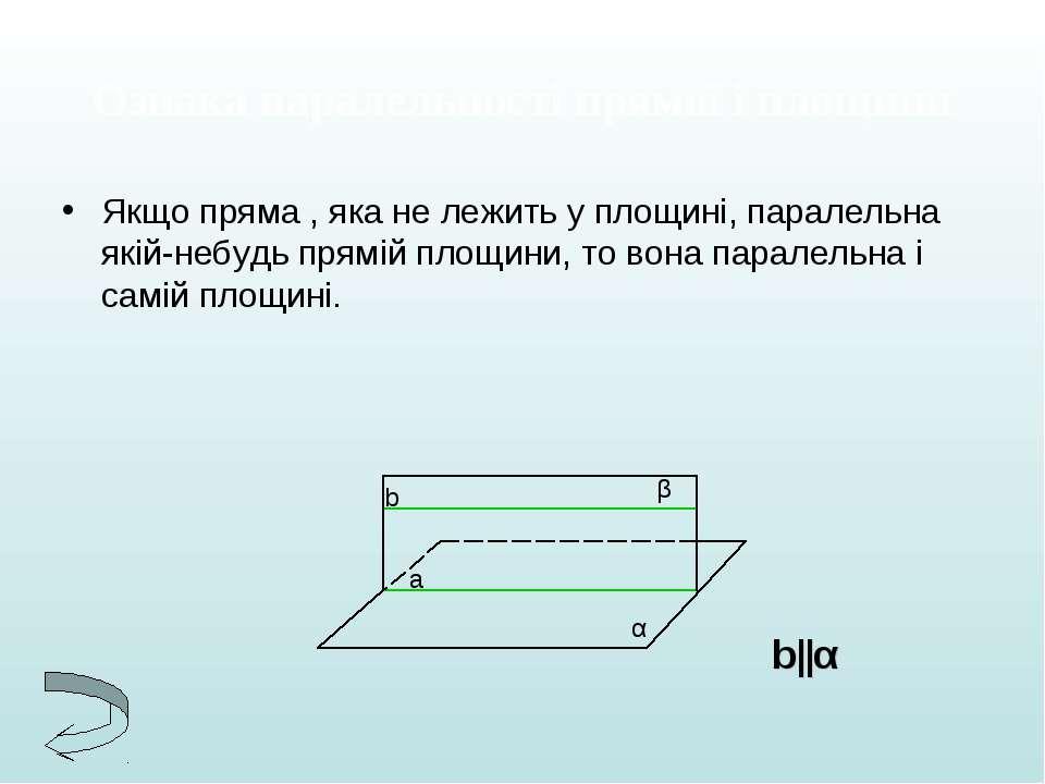Ознака паралельності прямої і площини Якщо пряма , яка не лежить у площині, п...
