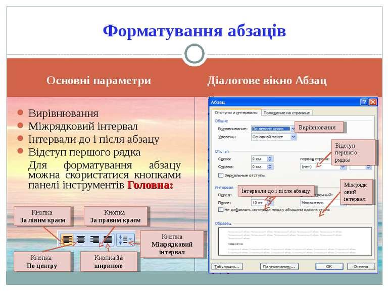 Основні параметри Діалогове вікно Абзац Вирівнювання Міжрядковий інтервал Інт...