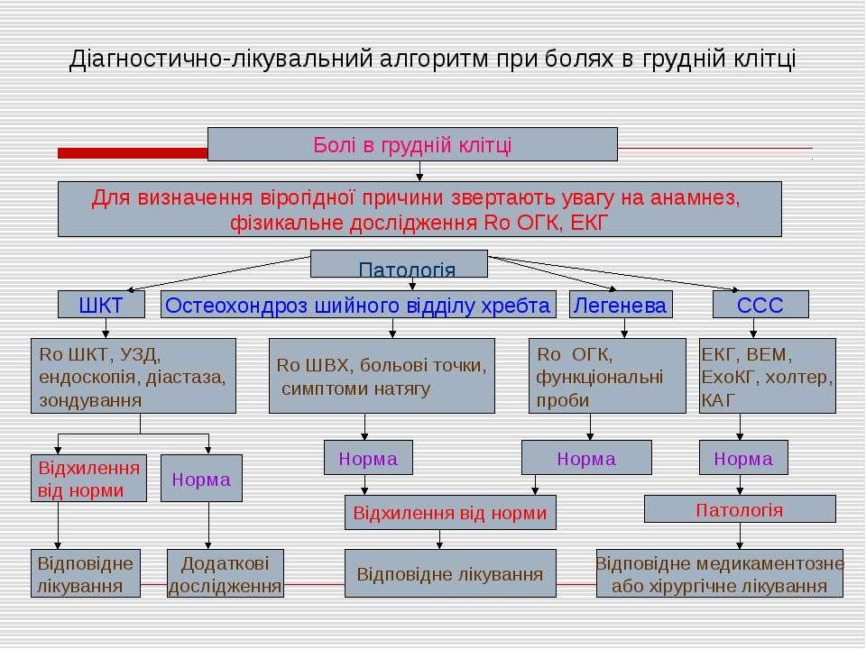 Діагностично-лікувальний алгоритм при болях в грудній клітці Болі в грудній к...