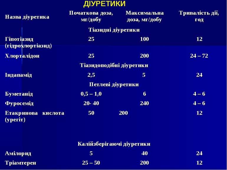 ДІУРЕТИКИ Назва діуретика Початкова доза, мг/добу Максимальна доза, мг/добу Т...