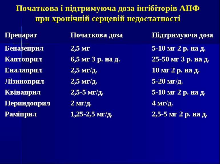 Початкова і підтримуюча доза інгібіторів АПФ при хронічній серцевій недостатн...