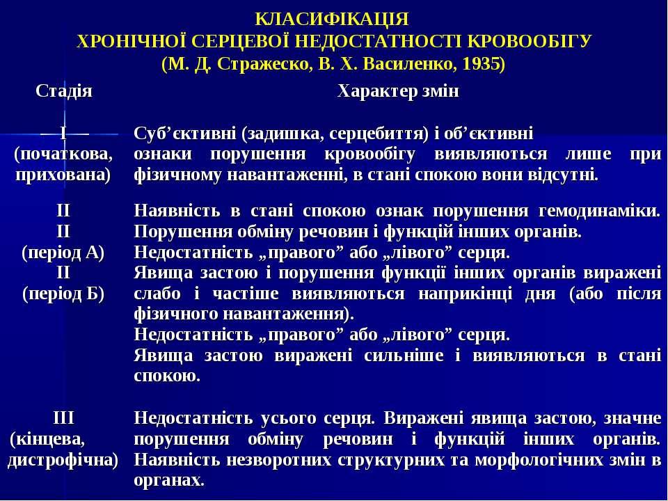 КЛАСИФІКАЦІЯ ХРОНІЧНОЇ СЕРЦЕВОЇ НЕДОСТАТНОСТІ КРОВООБІГУ (М. Д. Стражеско, В....