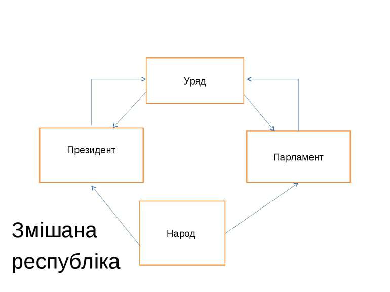 Змішана республіка Народ Парламент Уряд Президент