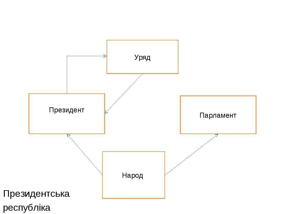 Президентська республіка Народ Парламент Уряд Президент