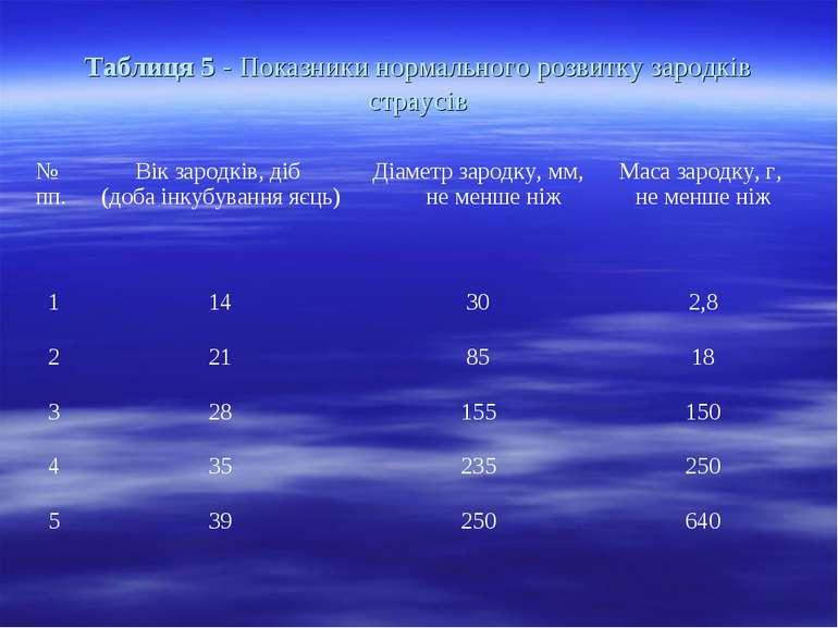 Таблиця 5 - Показники нормального розвитку зародків страусів